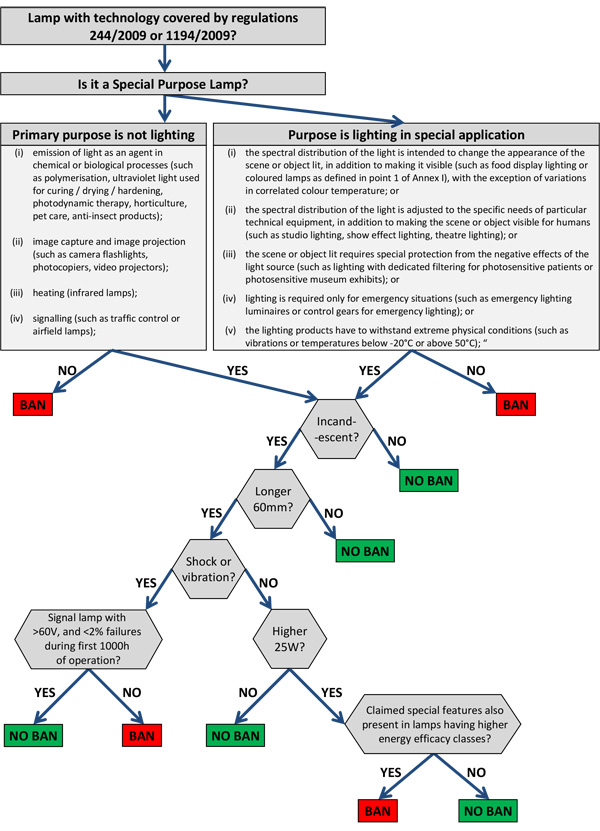 flow chart of technology covered by regulations
