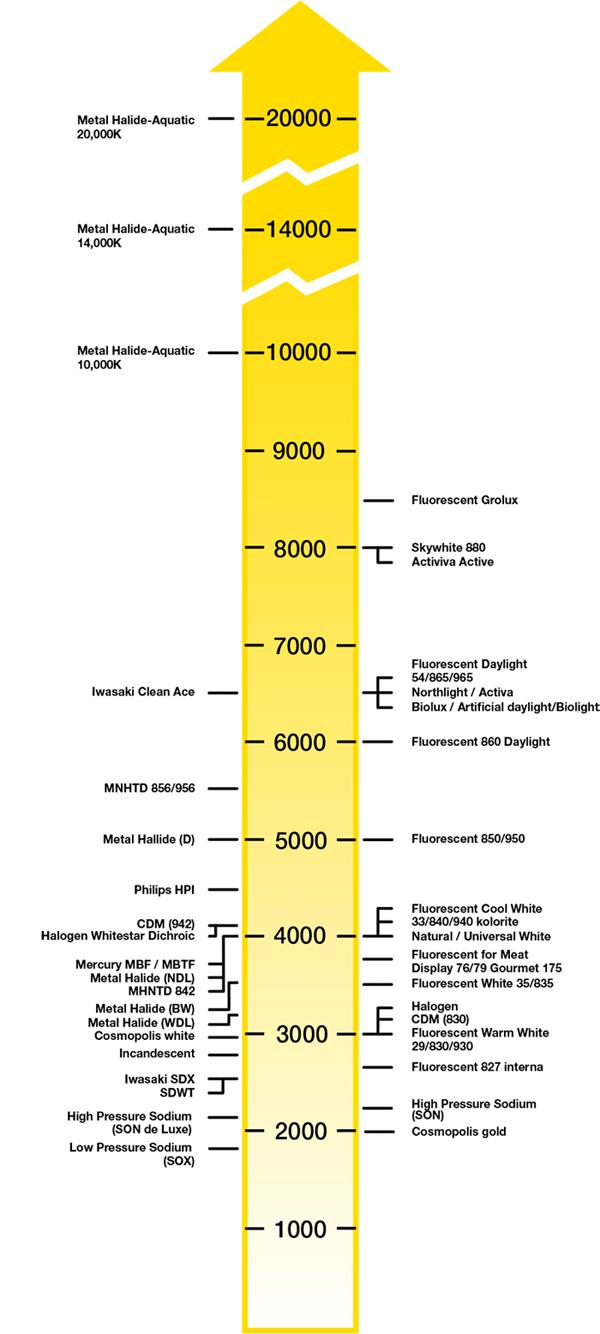 Colour temperature scale